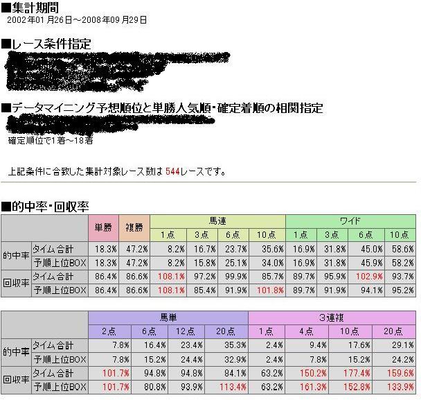 競馬商材マイニングタイム3連複成績1