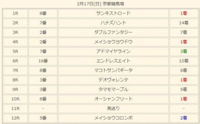 2月17日 京都競馬の軸馬結果