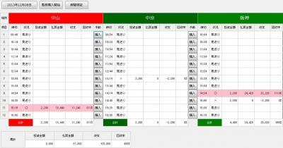 競馬ソフト・デッドワンシステム均等投資例2