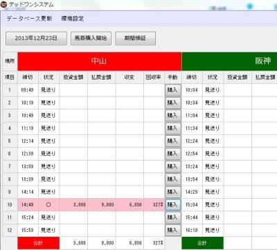 デッドワンシステム12/23自動投票結果の画面