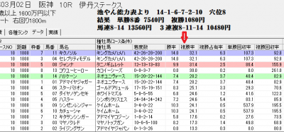 3/2阪神10Rでのスピードブレイン2【種牡馬】評価