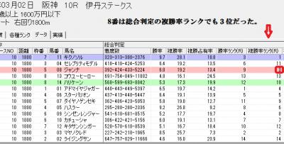 3/2阪神10Rの総合判定