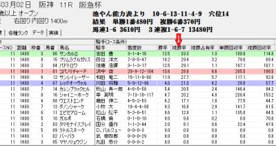 3/2阪急杯でのスピードブレイン2【騎手】判定