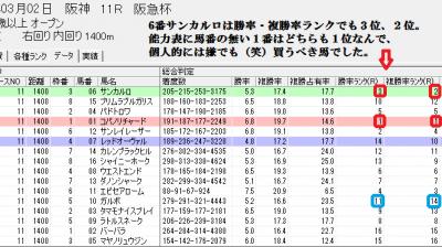 3/2阪急杯の総合判定画面