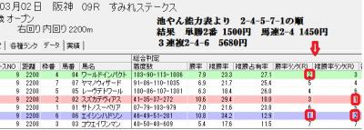 3/2阪神9Rにおけるスピードブレイン2総合判定画面