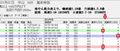 3/2中山9Rの総合判定画面