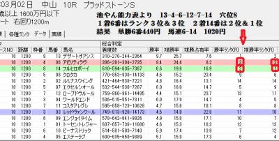 3/2中山10Rの総合判定画面