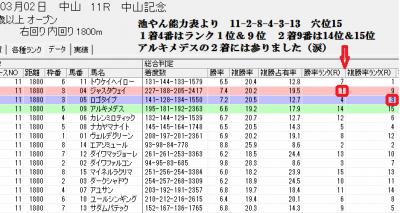 3/2中山11Rスピードブレイン2総合判定画面