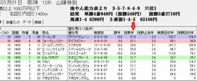 3/1阪神10Rでのスピードブレイン2【血統】判定