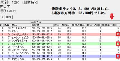 3/1阪神10Rでの総合判定画面