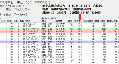 3/1中山10Rでのスピードブレイン2【騎手】評価