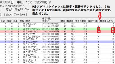 3/1中山10Rの総合判定画面