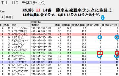 3/1中山11Rでのスピードブレイン総合判定画面
