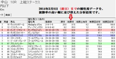 3/9中山10Rスピードブレイン2血統分析画面