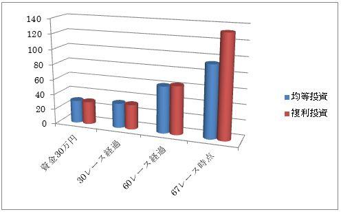 単勝均等投資と資金30分割1クールでの複利投資をした場合の結果(2013年〜2014年3月)