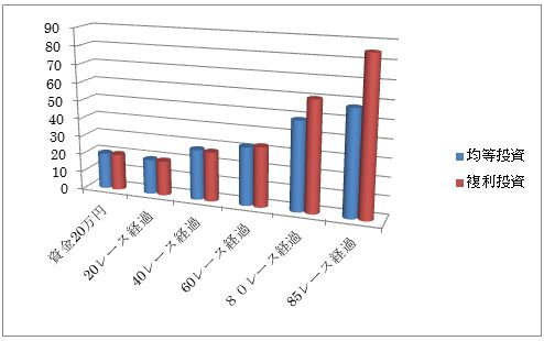 複勝均等買いと資金20分割1クールでの複利投資を行った場合の運用経過グラフ