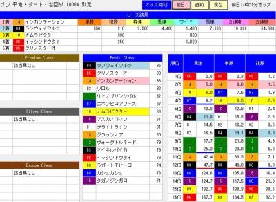 1109みやこステークス前日分析結果