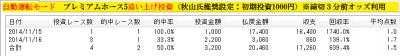 プレミアムホース5自動運転【追い上げ】11月15、16日のまとめ