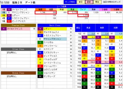 11月15日の福島2R【直前分析結果】画面