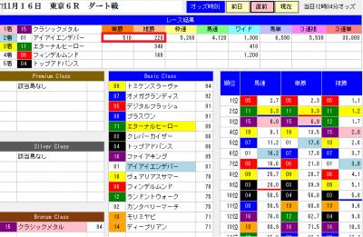 11月16日の東京6R【直前分析結果】画面