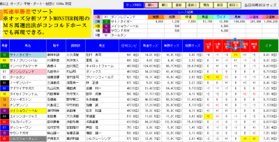 競馬ソフト【コンコルドホース】の分析結果を連単差でソートした画面