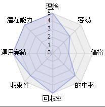 オッズ分析ソフト利用のMS馬+3連複ロジックのレーダーチャート