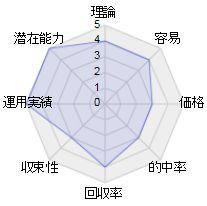 パフォーマンスホースを分析検証したレーダーチャート