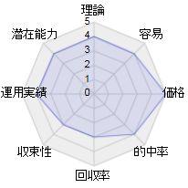 バリューゾーンのレーダーチャート