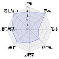 単撃ロボ利用P馬のレーダーチャート
