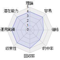 ザシークレットホース活用法を検証したレーダーチャート