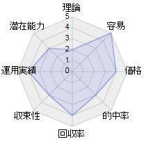 ウインチョイスルートの総合評価レーダーチャート