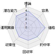 川田信一さんの単撃を検証したレーダーチャート