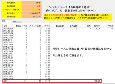 コンコルドホース【自動運転・的中率27.1%の3連単投資パターン】