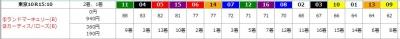 砂鬼ロボ4月25日■東京10Rの予想画面