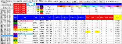 デッドワンシステム2分析0524東京9R直前2画面
