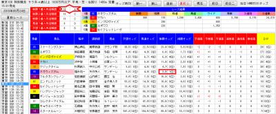 0524東京10Rにおける競馬予想ソフト・デッドワンシステム2の直前2分析画面