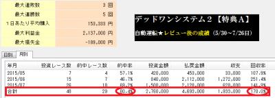 デッドワンシステム2【keiba 特典A・単複均等買い成績】
