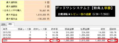 デッドワンシステム2【特典Aの単勝買い】の直近成績画面