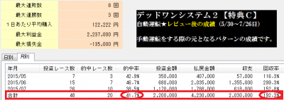 デッドワンシステム2【特典C】公開手法の自動運転成績画面