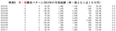 単複(的中率65.4% 回収率145.9%)パターン2015年の月別投資成績