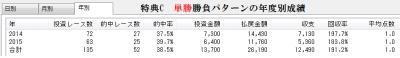特典C年度別の投資成績(1点100円にて検証)