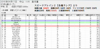 皐月賞2016スピードブレイン2分析画面【各種ランク】