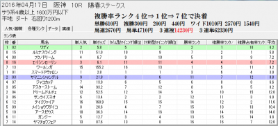 阪神10Rのスピードブレイン2分析画面【複勝率ランク】より