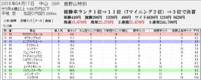 4/17 中山10R芝の特別戦の各種ランク画面