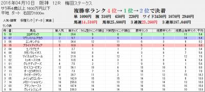 スピードブレイン2の4/10阪神12R分析画面