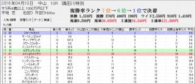 4/10中山10Rのスピードブレイン2分析画面【各種ランク】