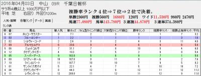 4/3中山9Rスピードブレイン2分析画面【各種ランク】