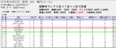 競馬支援ソフト4/3阪神9R分析画面