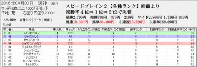 競馬予想支援ソフト4/3阪神8R分析画面
