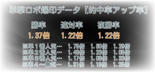 単撃ロボ爆印【的中率アップ率】データ
